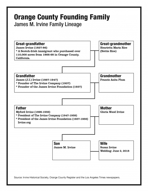 James M. Irvine Family Lineage